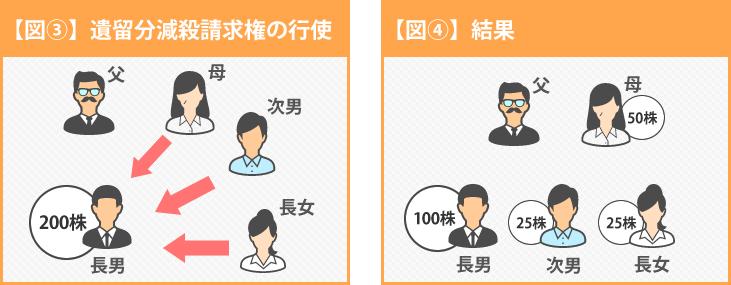 イメージ図3-4